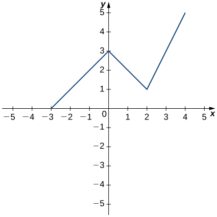 The function starts at (−3, 0) and increases linearly to a local maximum at (0, 3). Then it decreases linearly to (2, 1), at which point it increases linearly to (4, 5).