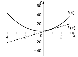 The function f(x) is graphed as an upward facing parabola with y intercept 4. The function f'(x) is graphed as a straight line with y intercept 2 and slope 6.