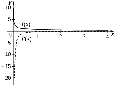 The function f(x) is in the first quadrant and has asymptotes at x = 0 and y = 0. The function f'(x) is in the fourth quadrant and has asymptotes at x = 0 and y = 0.