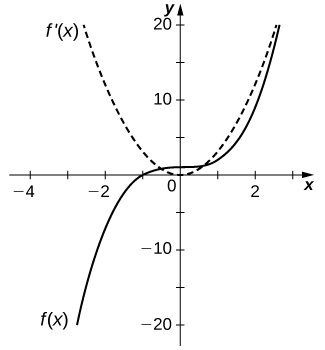 The function f(x) starts is the graph of the cubic function shifted up by 1. The function f'(x) is the graph of a parabola that is slightly steeper than the normal squared function.