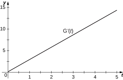 This graph has a straight line with y intercept near 0 and slope slightly less than 3.