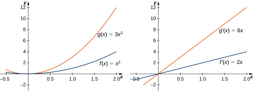 Two graphs are shown. The first graph shows g(x) = 3x2 and f(x) = x squared. The second graph shows g'(x) = 6x and f'(x) = 2x. In the first graph, g(x) increases three times more quickly than f(x). In the second graph, g'(x) increases three times more quickly than f'(x).