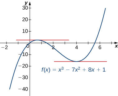 The graph shows f(x) = x3 – 7x2 + 8x + 1, and the tangent lines are shown as x = 2/3 and x = 4.