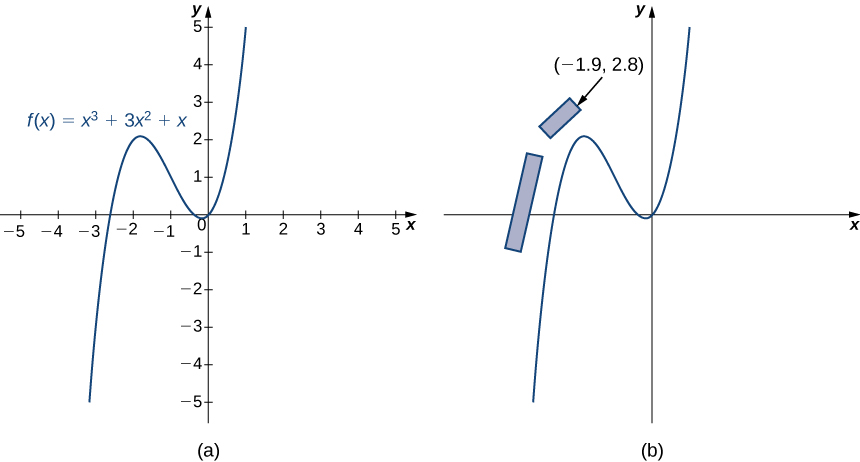 This figure has two parts labeled a and b. Figure a shows the graph of f(x) = x3 + 3x2 + x. Figure b shows the same graph but this time with two boxes on it. The first box appears along the left-hand side of the graph straddling the x-axis roughly parallel to f(x). The second box appears a little higher, also roughly parallel to f(x), with its front corner located at (−1.9, 2.8). Note that this corner is roughly in line with the direct path of the track before it started to turn.