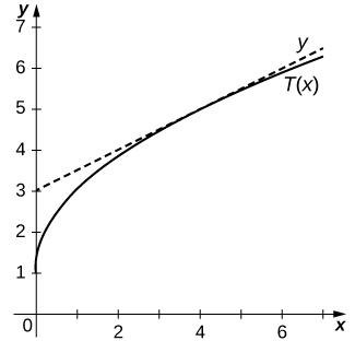 The graph y is a slightly curving line with y intercept at 1. The line T(x) is straight with y intercept 3 and slope 1/2.