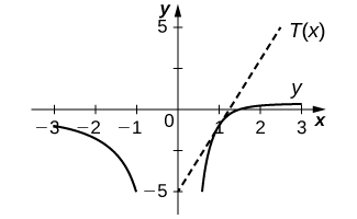 The graph y is a two crescents with the crescent in the third quadrant sloping gently from (−3, −1) to (−1, −5) and the other crescent sloping more sharply from (0.8, −5) to (3, 0.2). The straight line T(x) is drawn through (0, −5) with slope 4.