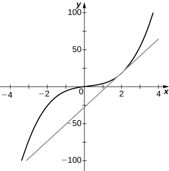 The graph is a slightly deformed cubic function passing through the origin. The tangent line is drawn through (0, −28) with slope 23.