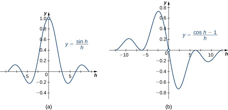 The function y = (sin h)/h and y = (cos h – 1)/h are graphed. They both have discontinuities on the y-axis.