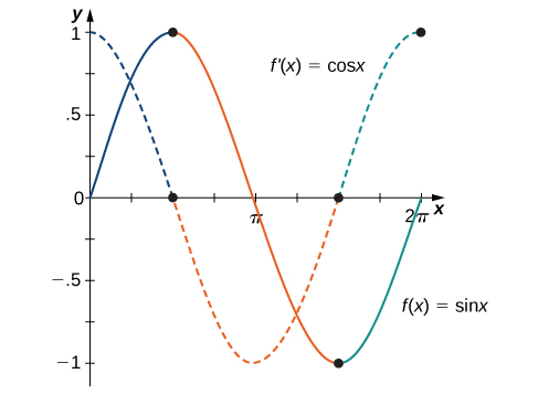 The functions f(x) = sin x and f'(x) = cos x are graphed. It is apparent that when f(x) has a maximum or a minimum that f'(x) = 0.