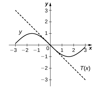 The graph shows negative sin(x) and the straight line T(x) with slope −1 and y intercept 0.