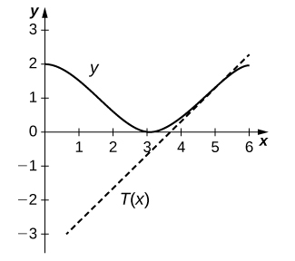 The graph shows the cosine function shifted up one and has the straight line T(x) with slope 1 and y intercept (2 – 3π)/2.