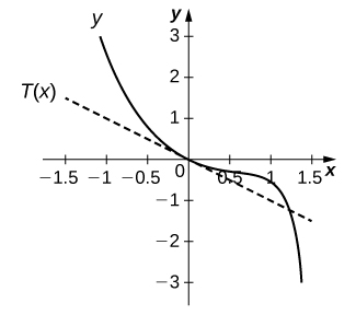 The graph shows the function as starting at (−1, 3), decreasing to the origin, continuing to slowly decrease to about (1, −0.5), at which point it decreases very quickly.