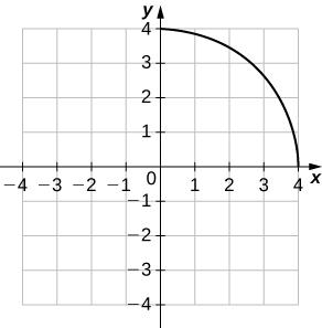 A quarter circle starting at (0, 4) and ending at (4, 0).