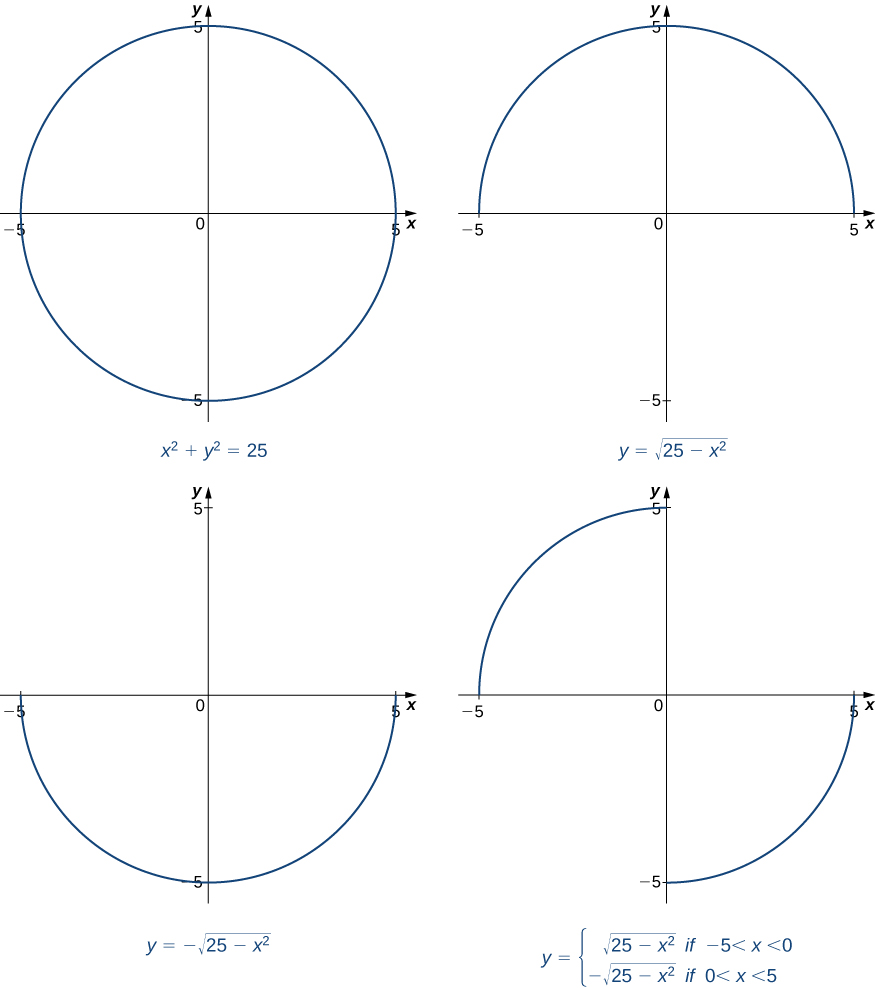 The circle with radius 5 and center at the origin is graphed fully in one picture. Then, only its segments in quadrants I and II are graphed. Then, only its segments in quadrants III and IV are graphed. Lastly, only its segments in quadrants II and IV are graphed.