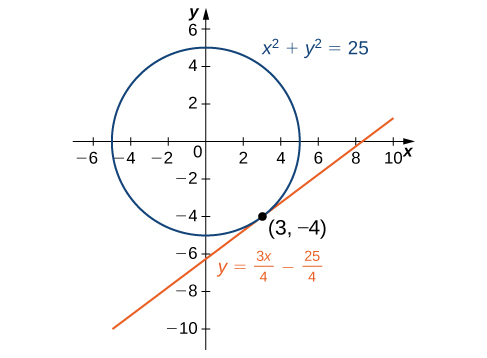 The circle with radius 5 and center at the origin is graphed. A tangent line is drawn through the point (3, −4).