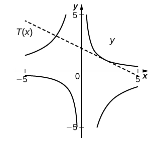 The graph has a crescent in each of the four quadrants. There is a straight line marked T(x) with slope −1/2 and y intercept 2.
