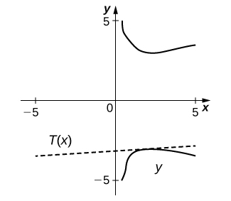The graph has two curves, one in the first quadrant and one in the fourth quadrant. They are symmetric about the x axis. The curve in the first quadrant goes from (0.3, 5) to (1.5, 3.5) to (5, 4). There is a straight line marked T(x) with slope 1/(π + 12) and y intercept −(3π + 38)/(π + 12).