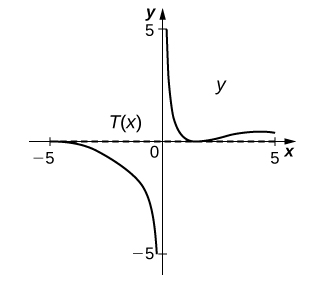 The graph starts in the third quadrant near (−5, 0), remains near 0 until x = −4, at which point it decreases until it reaches near (0, −5). There is an asymptote at x = 0. The graph begins again near (0, 5) decreases to (1, 0) and then increases a little bit before decreasing to be near (5, 0). There is a straight line marked T(x) that coincides with y = 0.