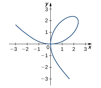A folium is graphed which has equation 2x3 + 2y3 – 9xy = 0. It crosses over itself at (0, 0).