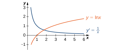 Graph of the function ln x along with its derivative 1/x. The function ln x is increasing on (0, + ∞). Its derivative is decreasing but greater than 0 on (0, + ∞).