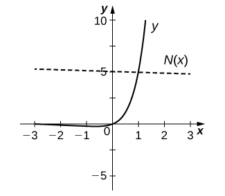 The function starts at (−3, 0), decreases slightly and then increases through the origin and increases to (1.25, 10). There is a straight line marked T(x) with slope −1/(5 + 5 ln 5) and y intercept 5 + 1/(5 + 5 ln 5).