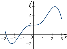 The function begins at (−3, 0.5) and decreases to a local minimum at (−2.3, −2). Then the function increases through (−1.5, 0) and slows its increase through (0, 2). It then slowly increases to a local maximum at (2.3, 6) before decreasing to (3, 3).