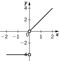 The function is the straight line y = −4 until x = 0, at which point it becomes a straight line starting at the origin with slope 2. There is no value assigned for this function at x = 0.