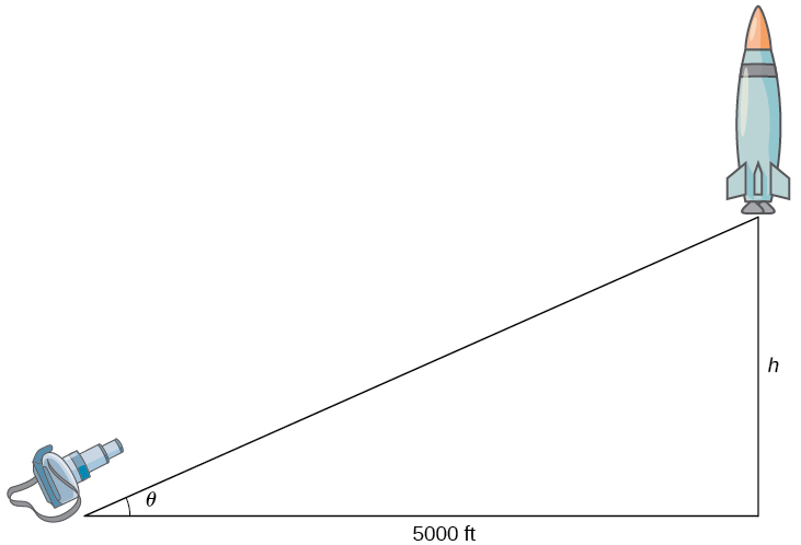 A right triangle is formed with a camera at one of the nonright angles and a rocket at the other nonright angle. The angle with the camera has measure θ. The distance from the rocket to the ground is h; note that this is the side opposite the angle with measure θ. The side adjacent to the angle with measure θ is 5000 ft.