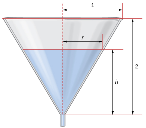 A funnel is shown with height 2 and radius 1 at its top. The funnel has water to height h, at which point the radius is r.