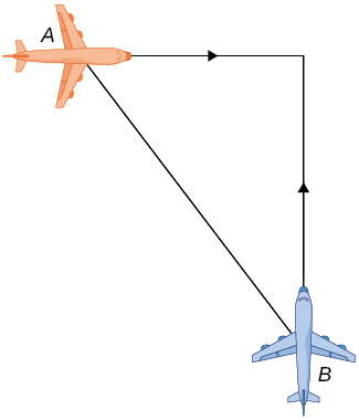 A right triangle is formed by two airplanes A and B moving perpendicularly to each other. The hypotenuse is the distance between planes A and B. The other sides are extensions of each plane's path until they meet.