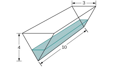 A trough is shown with ends shaped like isosceles triangles. These triangles have width 3 and height 4. The trough is made up of rectangles that are of length 10. There is some water in the trough.