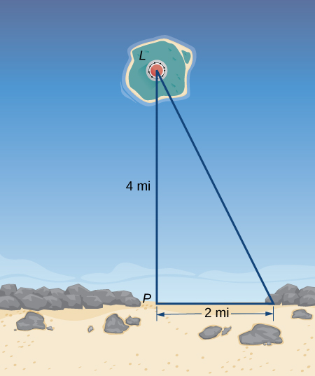 A right triangle is formed by a lighthouse L, a point P on the shore that is perpendicular to the line from the lighthouse to the shore, and a point 2 miles to the right of the point P. The distance from P to L is 4 miles.