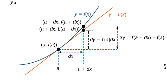 A function y = f(x) is shown along with its tangent line at (a, f(a)). The tangent line is denoted L(x). The x axis is marked with a and a + dx, with a dashed line showing the distance between a and a + dx as dx. The points (a + dx, f(a + dx)) and (a + dx, L(a + dx)) are marked on the curves for y = f(x) and y = L(x), respectively. The distance between f(a) and L(a + dx) is marked as dy = f'(a) dx, and the distance between f(a) and f(a + dx) is marked as Δy = f(a + dx) – f(a).