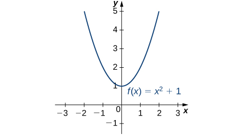 The function f(x) = x2 + 1 is graphed, and its minimum of 1 is seen to be at x = 0.
