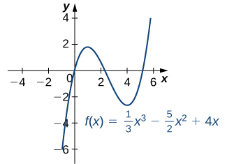 The function f(x) = (1/3) x3 – (5/2) x2 + 4x is graphed. The function has local maximum at x = 1 and local minimum at x = 4.