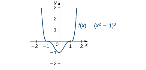 The function f(x) = (x2 − 1)3 is graphed. The function has local minimum at x = 0, and inflection points at x = ±1.