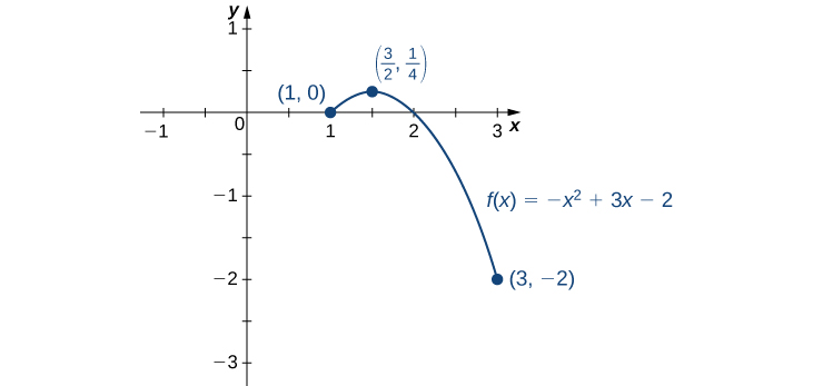 The function f(x) = – x2 + 3x – 2 is graphed from (1, 0) to (3, −2), with its maximum marked at (3/2, 1/4).