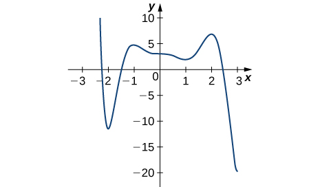 The function graphed starts at (−2.2, 10), decreases rapidly to (−2, −11), increases to (−1, 5) before decreasing slowly to (1, 3), at which point it increases to (2, 7), and then decreases to (3, −20).