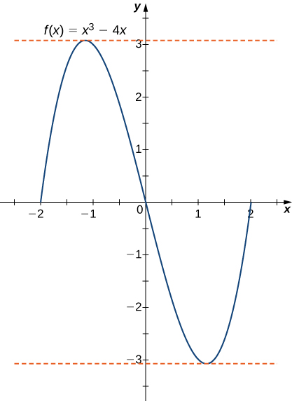 The function f(x) = x3 – 4x is graphed. It is obvious that f(2) = f(−2) = f(0). Dashed horizontal lines are drawn at x = ±2/square root of 3, which are the local maximum and minimum.
