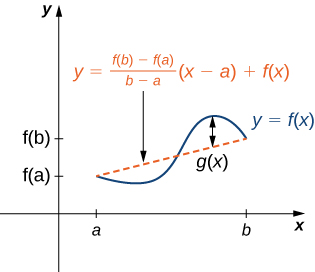 A vaguely sinusoidal function y = f(x) is drawn. On the x-axis, a and b are marked. On the y-axis, f(a) and f(b) are marked. The function f(x) starts at (a, f(a)), decreases, then increases, and then decreases to (b, f(b)). A secant line is drawn between (a, f(a)) and (b, f(b)), and it is noted that this line has equation y = ((f(b) – f(a))/(b − a)) (x − a) + f(x). A line is drawn between the maximum of f(x) and the secant line and it is marked g(x).