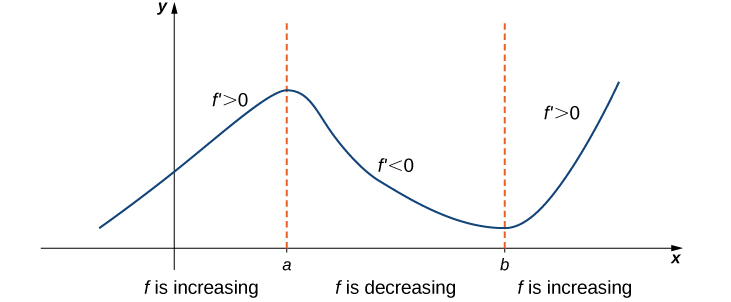 A vaguely sinusoidal function f(x) is graphed. It increases from somewhere in the second quadrant to (a, f(a)). In this section it is noted that f' > 0. Then in decreases from (a, f(a)) to (b, f(b)). In this section it is noted that f' < 0. Finally, it increases to the right of (b, f(b)) and it is noted in this section that f' > 0.