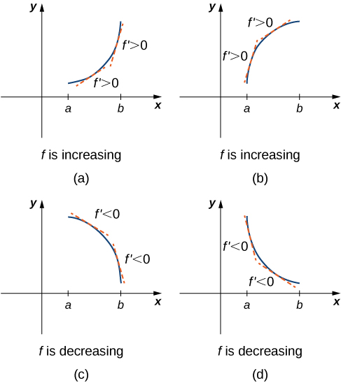 This figure is broken into four figures labeled a, b, c, and d. Figure a shows a function increasing convexly from (a, f(a)) to (b, f(b)). At two points the derivative is taken and it is noted that at both f' > 0. In other words, f is increasing. Figure b shows a function increasing concavely from (a, f(a)) to (b, f(b)). At two points the derivative is taken and it is noted that at both f' > 0. In other words, f is increasing. Figure c shows a function decreasing concavely from (a, f(a)) to (b, f(b)). At two points the derivative is taken and it is noted that at both f' < 0. In other words, f is decreasing. Figure d shows a function decreasing convexly from (a, f(a)) to (b, f(b)). At two points the derivative is taken and it is noted that at both f' < 0. In other words, f is decreasing.