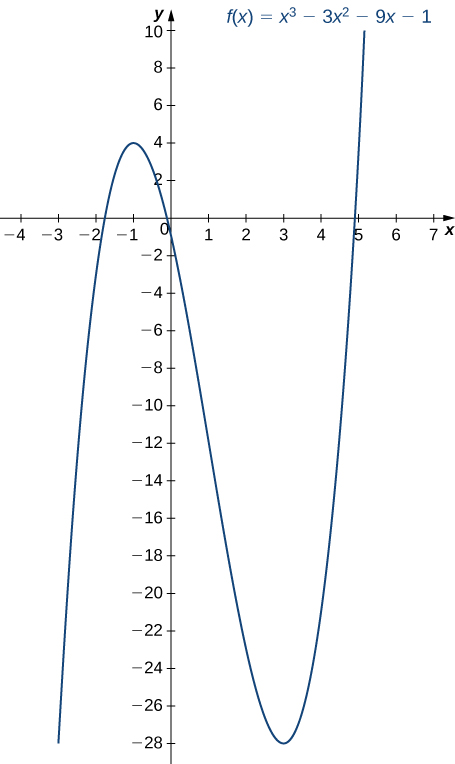 The function f(x) = x3 – 3x2 – 9x – 1 is graphed. It has a maximum at x = −1 and a minimum at x = 3. The function is increasing before x = −1, decreasing until x = 3, and then increasing after that.
