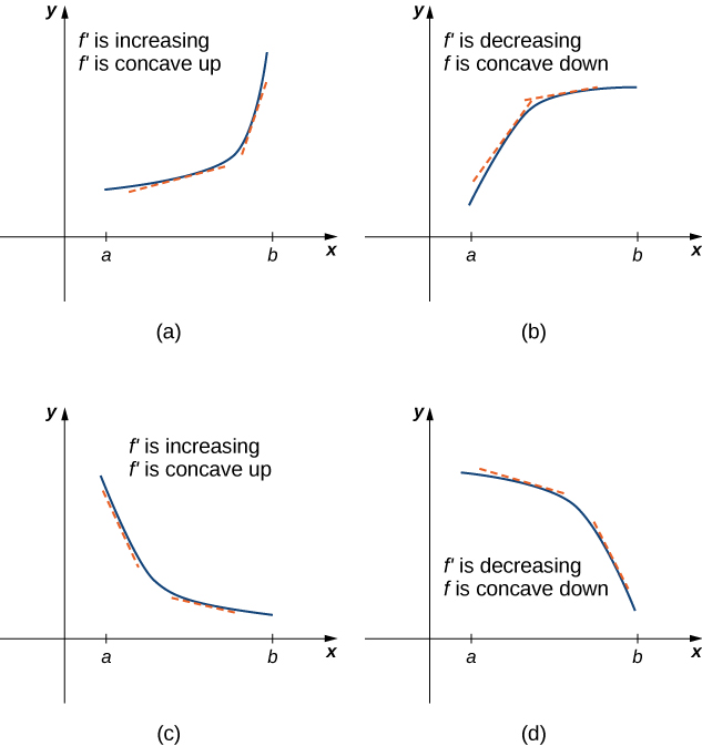 This figure is broken into four figures labeled a, b, c, and d. Figure a shows a function increasing convexly from (a, f(a)) to (b, f(b)). At two points the derivative is taken and both are increasing, but the one taken further to the right is increasing more. It is noted that f' is increasing and f is concave up. Figure b shows a function increasing concavely from (a, f(a)) to (b, f(b)). At two points the derivative is taken and both are increasing, but the one taken further to the right is increasing less. It is noted that f' is decreasing and f is concave down. Figure c shows a function decreasing concavely from (a, f(a)) to (b, f(b)). At two points the derivative is taken and both are decreasing, but the one taken further to the right is decreasing less. It is noted that f' is increasing and f is concave up. Figure d shows a function decreasing convexly from (a, f(a)) to (b, f(b)). At two points the derivative is taken and both are decreasing, but the one taken further to the right is decreasing more. It is noted that f' is decreasing and f is concave down.