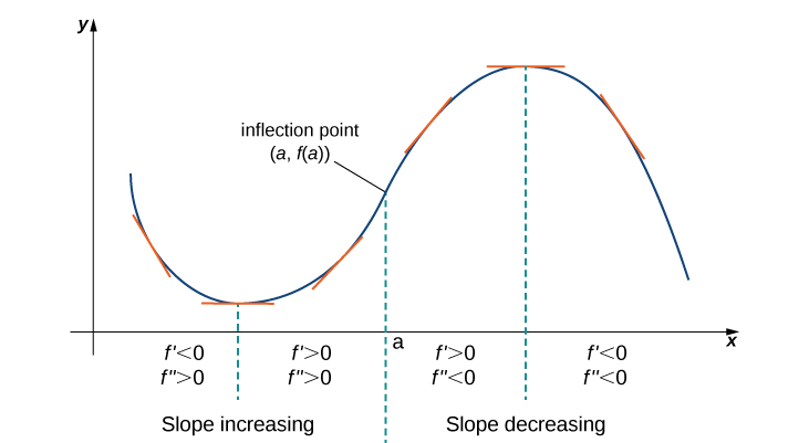 A sinusoidal function is shown that has been shifted into the first quadrant. The function starts decreasing, so f' < 0 and f'' > 0. The function reaches the local minimum and starts increasing, so f' > 0 and f'' > 0. It is noted that the slope is increasing for these two intervals. The function then reaches an inflection point (a, f(a)) and from here the slop is decreasing even though the function continues to increase, so f' > 0 and f'' < 0. The function reaches the maximum and then starts decreasing, so f' < 0 and f'' < 0.