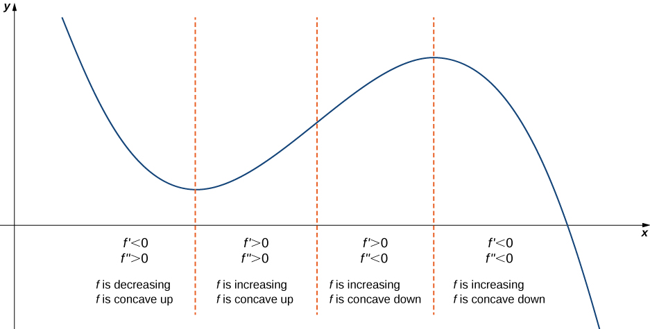 A function is graphed in the first quadrant. It is broken up into four sections, with the breaks coming at the local minimum, inflection point, and local maximum, respectively. The first section is decreasing and concave up; here, f' < 0 and f'' > 0. The second section is increasing and concave up; here, f' > 0 and f'' > 0. The third section is increasing and concave down; here, f' > 0 and f'' < 0. The fourth section is increasing and concave down; here, f' < 0 and f'' < 0.