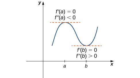 A function f(x) is graphed in the first quadrant with a and b marked on the x-axis. The function is vaguely sinusoidal, increasing first to x = a, then decreasing to x = b, and increasing again. At (a, f(a)), the tangent is marked, and it is noted that f'(a) = 0 and f''(a) < 0. At (b, f(b)), the tangent is marked, and it is noted f'(b) = 0 and f''(b) > 0.