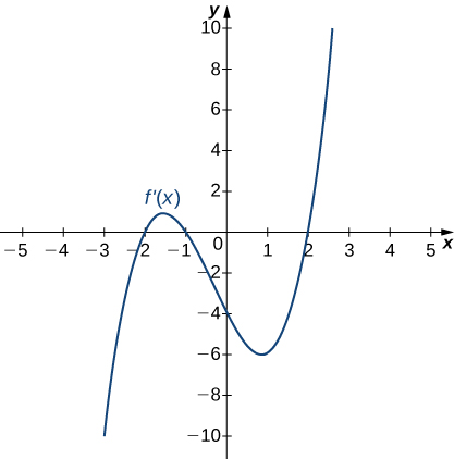 The function f'(x) is graphed. The function starts negative and crosses the x axis at (−2, 0). Then it continues increasing a little before decreasing and crossing the x axis at (−1, 0). It achieves a local minimum at (1, −6) before increasing and crossing the x axis at (2, 0).