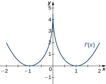 The function f'(x) is graphed. The function starts positive and decreases to touch the x axis at (−1, 0). Then it increases to (0, 4.5) before decreasing to touch the x axis at (1, 0). Then the function increases.