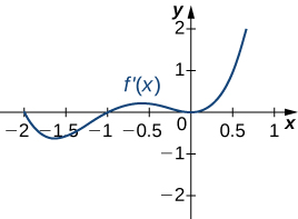 The function f'(x) is graphed. The function starts at (−2, 0), decreases for a little and then increases to (−1, 0), continues increasing before decreasing to the origin, at which point it increases.
